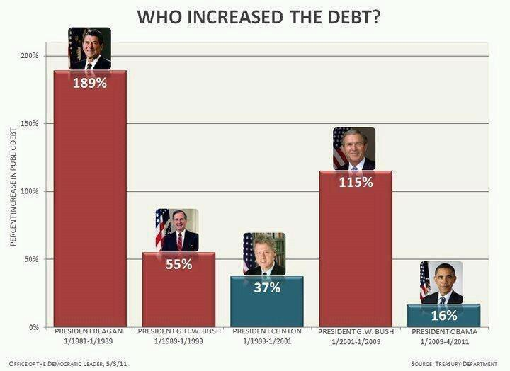 Which Presidents increased the debt the most? (1/6)